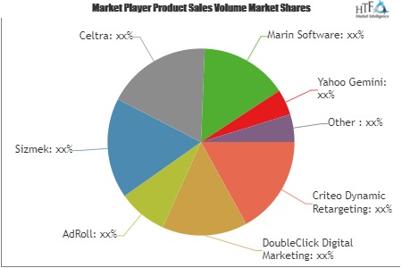 Online Display Advertising Services Market to Make Great Impact in Near Future by 2025 | Criteo Dynamic Retargeting, DoubleClick Digital Marketing, AdRoll, Sizmek