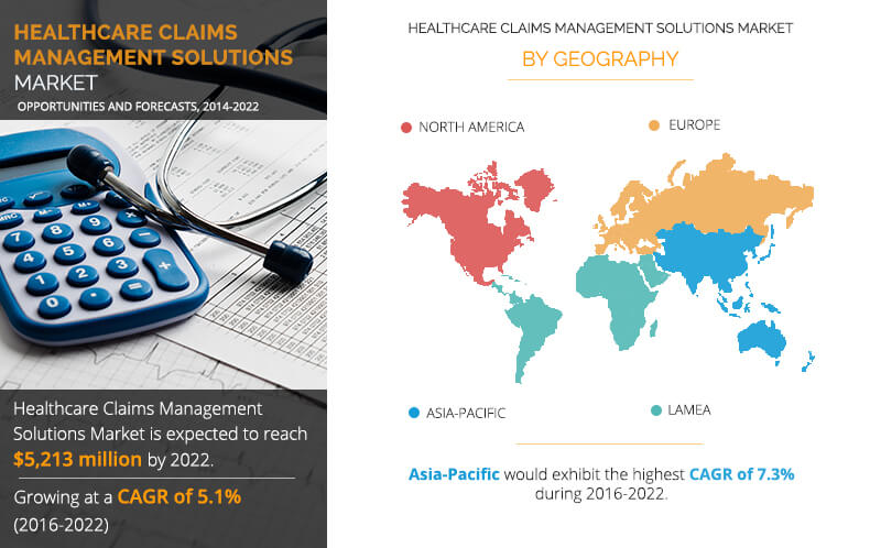 Healthcare Claims Management Solutions Market Is Projected To Grow At A CAGR Of  5.1% During The Forecast Period 2022