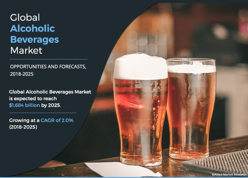 Global Alcoholic Beverages Market Estimated to Reach $1,684 Billion, by 2025 | Allied Market Research