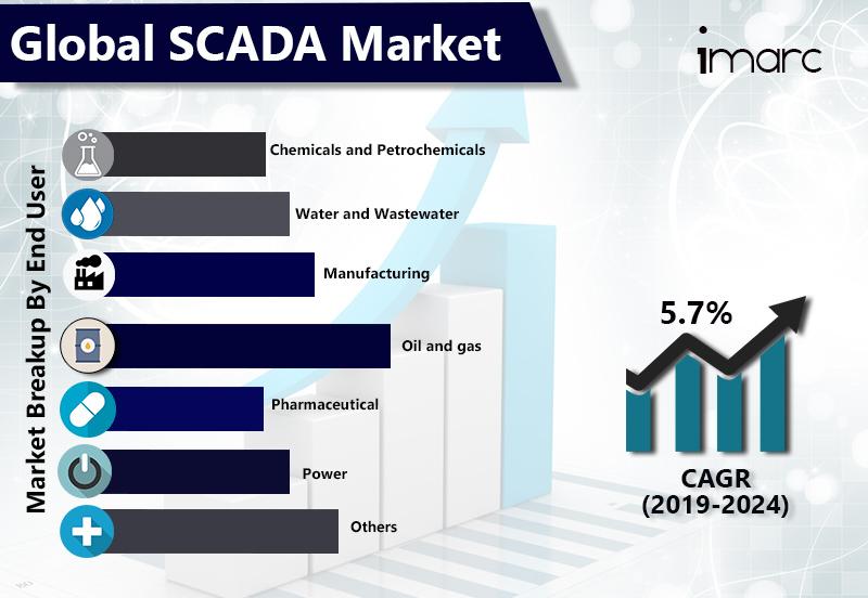 Global SCADA Market Size Worth US$ 26 Billion by 2024 | CAGR 5.7% - IMARC Group