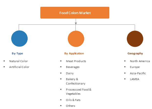 Food Colors Market to Witness Increasing Growth $3,210 Million at 9.8% by 2023  | Allied Market Research