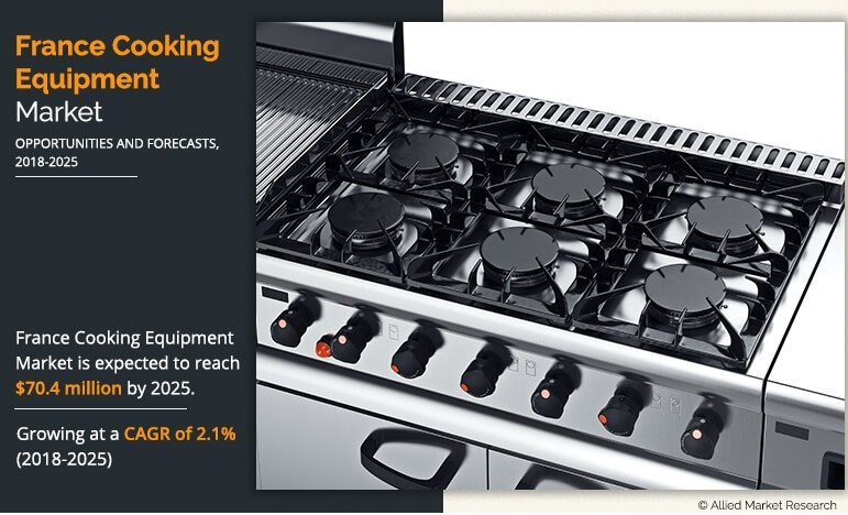 France Cooking Equipment Market Expected to Reach $70.4 Million by 2025, Growing At A CAGR Of 2.1% from 2018 to 2025, Says Allied Market Research