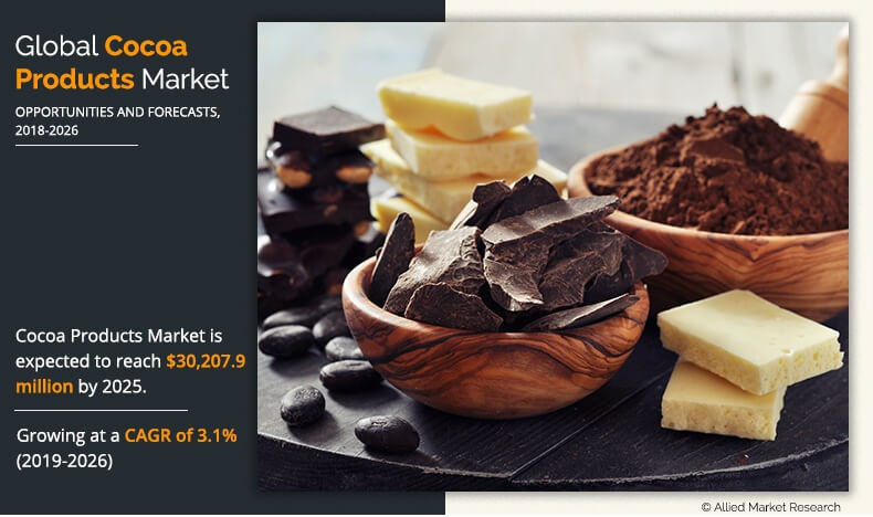 Cocoa Products Market Expected to Reach $30.2 Billion by 2026, It is grow at a CAGR of 3.1% from 2019 to 2026