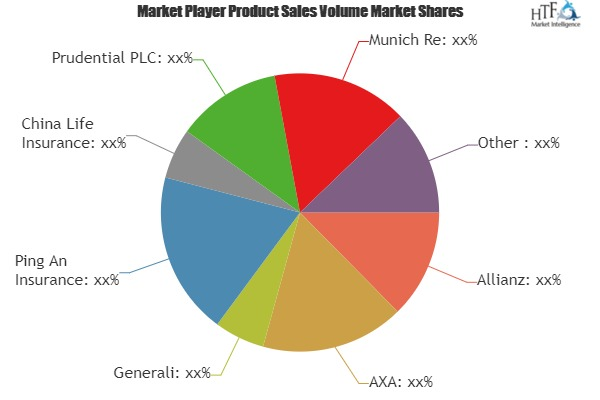 Why Permanent Life Insurance Market fastest growth segment should surprise us? Analysis by Allianz, AXA, Generali, Ping An Insurance
