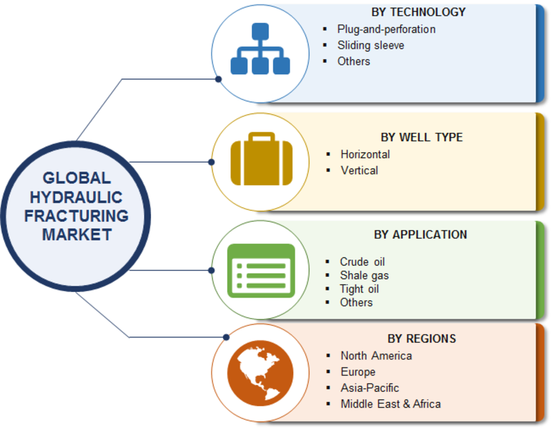 Hydraulic Fracturing Market 2019 Development Strategy, Global Data, Emerging Opportunities, Prominent Players, Sales Revenue, Comprehensive Research Study till 2023