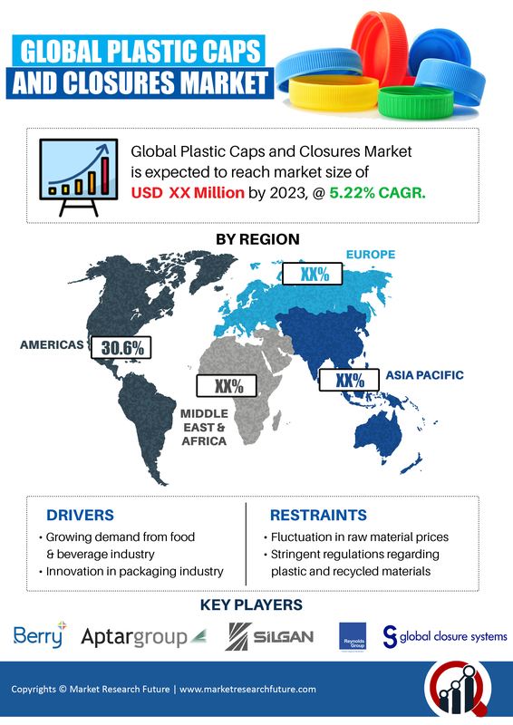 Plastic Caps and Closures Market 2019-2023 Ongoing Trends | Growing at Remarkable CAGR of 5.22% with Amcor, Comar, AptarGroup, Alcoa, TriMas, Phoenix Closures, J.L. CLARK and Global Closure Systems