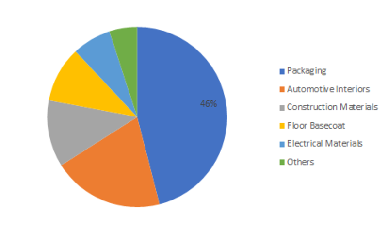 Laminating Adhesives Industry 2019 Market Size, Benefits, Share, Sales, Upcoming Developments, Business Predictions and Future Investments 2023