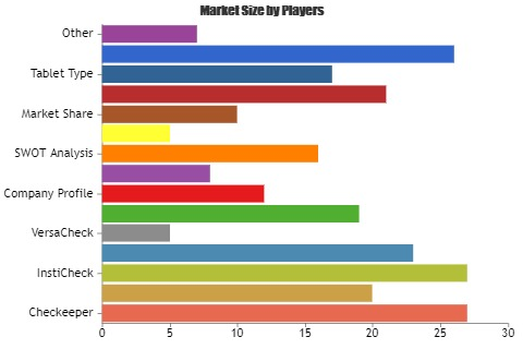 Check Printing Software Market to Set Remarkable Growth by 2025| Key Players| Checkeeper, AvidXchange, InstiCheck