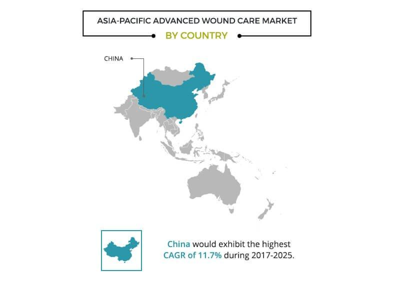 Advanced Wound Care Market Size Focusing on The Key Issues Surrounding the Growth of the Industry in Asia-Pacific