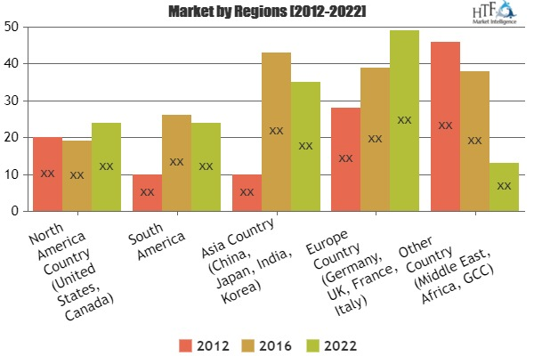 What Challenges E-Learning Services Market May See in Next 5 Years|Kineo, Allen Communication, Cegos