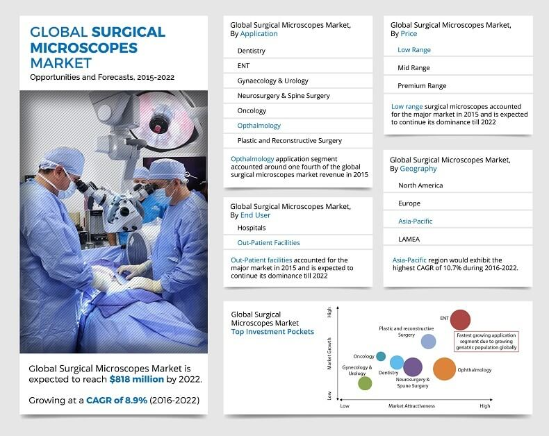 Surgical Microscopes Market Competitive Strategies, Growth Analysis and Forecast Till 2022