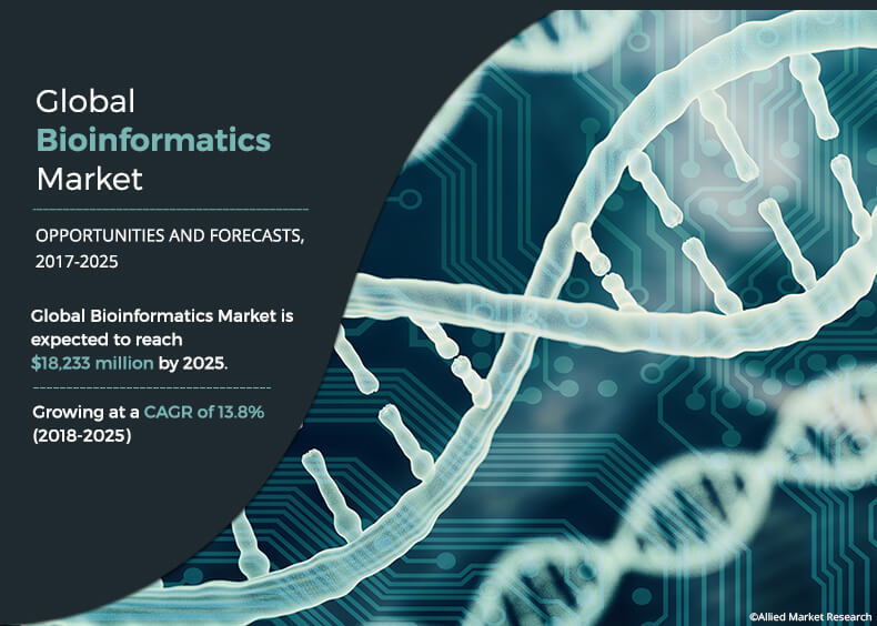 Bioinformatics market 2018 – Business Revenue, Future Growth, Trends Plan, Top Key Players with CAGR of 13.8% by 2025