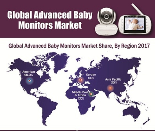 Advanced Baby Monitors Market Research Report by Trends, Size, Sparkling Growth, Demand, Key Companies, Segments and Regional Outlook to 2023