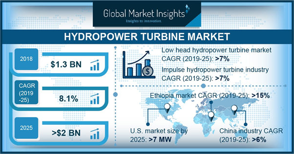 Hydropower Turbine Market Share | To expand at 8.1% CAGR up to 2025, 459 pages report