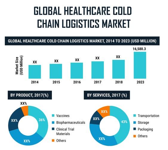 Healthcare Cold Chain Logistics Market Analysis 2019