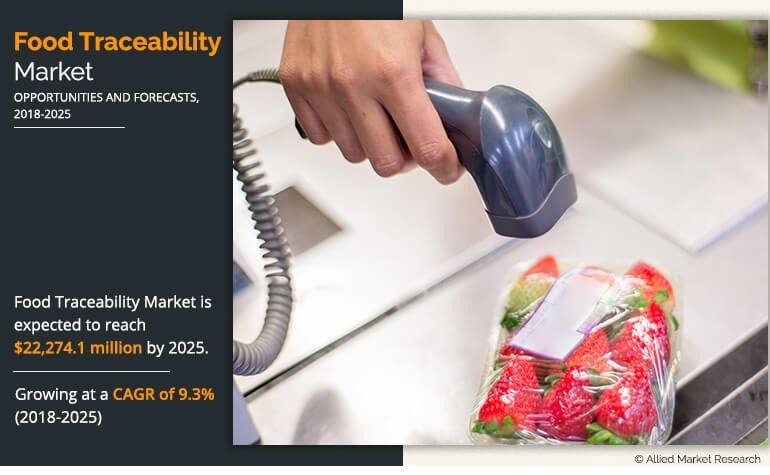 Food Traceability (Tracking Technologies) Market Expected to Reach $22,274.1 Million by 2025, to Surpass a Notable CAGR At 9.3% from 2018 to 2025, Says Allied Market Research