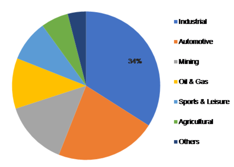 Global Cast Elastomers Industry 2019 Market Size Estimation, Consumption, Supply & Demand By Key Players, End Users, Various Product Types, Growth & Forecast 2023