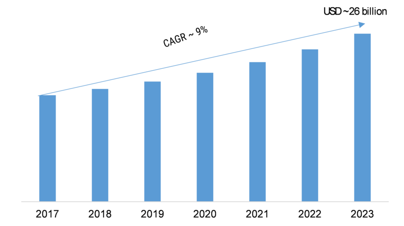 Digital Inspection Market 2019 Global Size, Growth Status & Latest Application, Share, Recent Trends and Better Investment Opportunities by Forecast to 2023