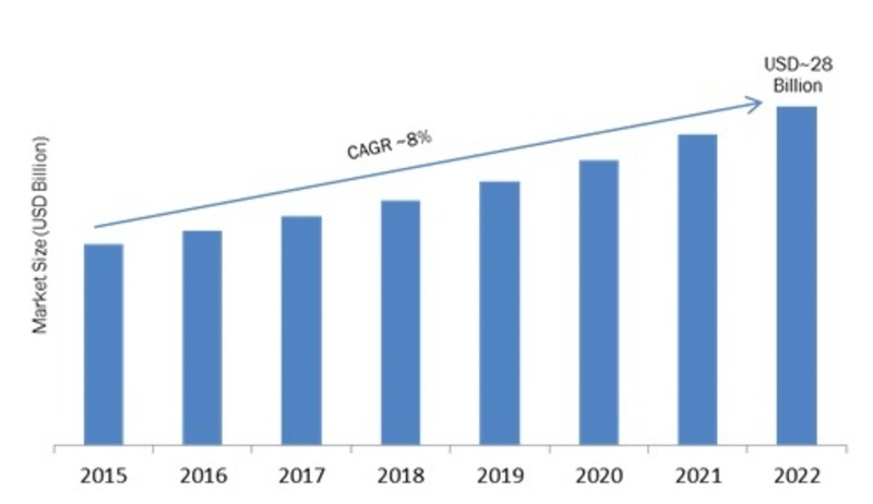 Cloud ERP Market 2019 Regional Analysis, Key Findings, Global Segments, Key Players Profiles and Future Prospects