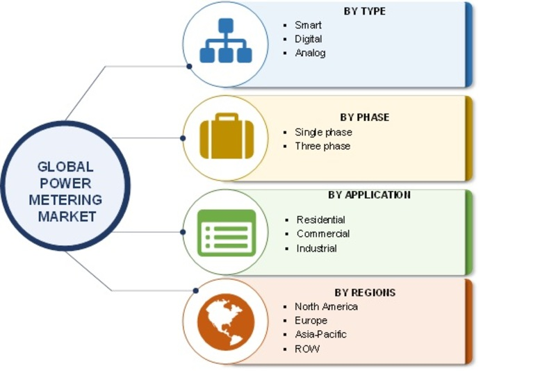 Power Metering Market 2019 Global Industry Share Size, Demand, Top Players, Future Growth, Regional Trends and Upcoming Strategies by Forecast 2022