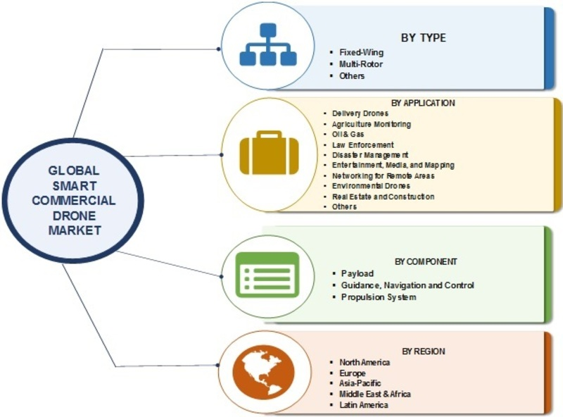 Smart Commercial Drone Market 2019: Global Industry Dynamics, Corporate Financial Plan, Business Competitors, Emerging Technologies, Supply and Revenue With Regional Trends By Forecast 2023