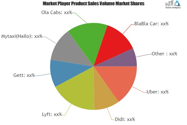 Mobility as a Service (MaaS) Market Size will reach 230400 million US$ by 2025, at a CAGR of 32.6% | Uber, Didi Chuxing, BlaBlaCar, OLA