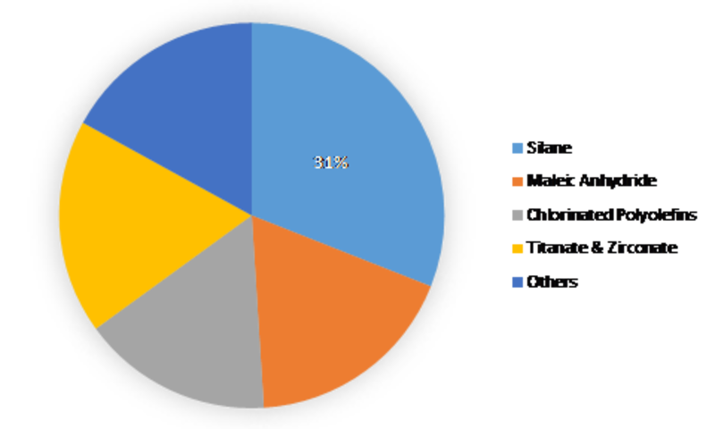 Adhesion Promoter Market 2019 Global Size, Industry Share, Recent Trends, Competitive Landscape, Application Analysis and Growth by Forecast to 2023