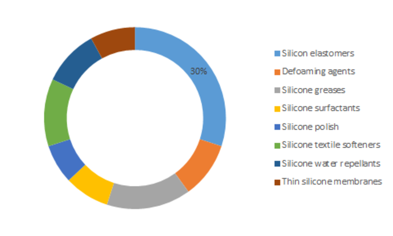 Specialty Silicone Market Outlook 2019, Size Estimation, Price Trends, Sales, Industry Latest News, and Consumption by Forecast to 2023