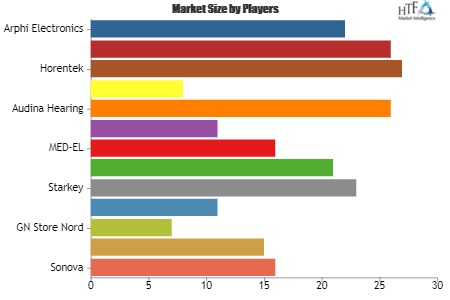 Hearing Devices Market to Set Remarkable Growth by 2025| Key Players: SeboTek, Audina Hearing, RION, Horentek