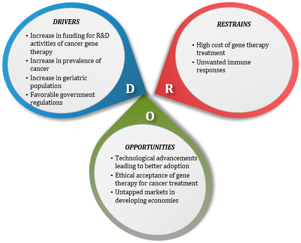 Rapid Industrialization to Boost Cancer Gene Therapy Market Growth at a CAGR of 32.4% from 2017 to 2023