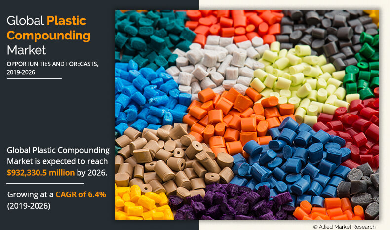 Plastic Compounding Market Important Industry Trends, Size, Share Estimates at a CAGR of 6.4% from 2019 to 2026.