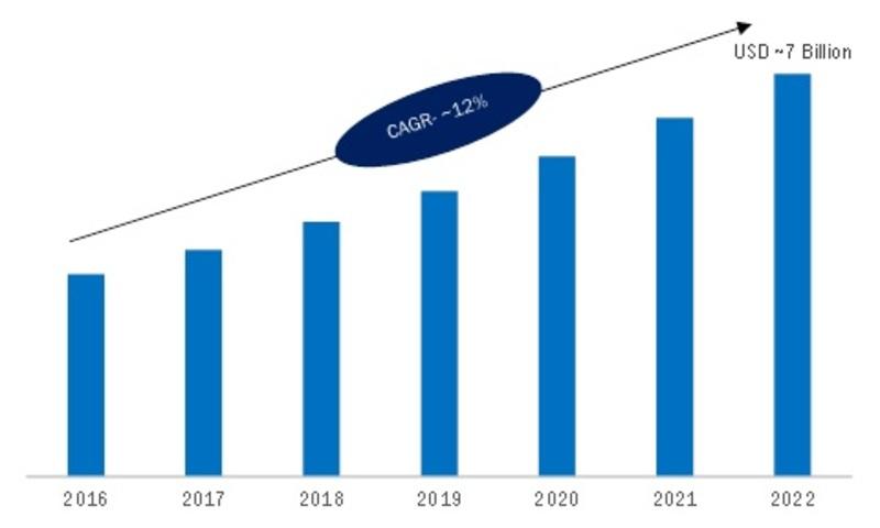 Precision Farming Market 2019 Segmentation, Sales, Revenue, Gross Margin, Industry Analysis, Emerging Technology, Historical Demands, Future Trends by Regional Forecast to 2023