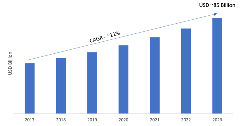 Home Automation System Market 2019 Global Trends, Size, Opportunities, Sales Revenue, Regional Outlook, Competitive Strategies and Potential of the Industry by 2023