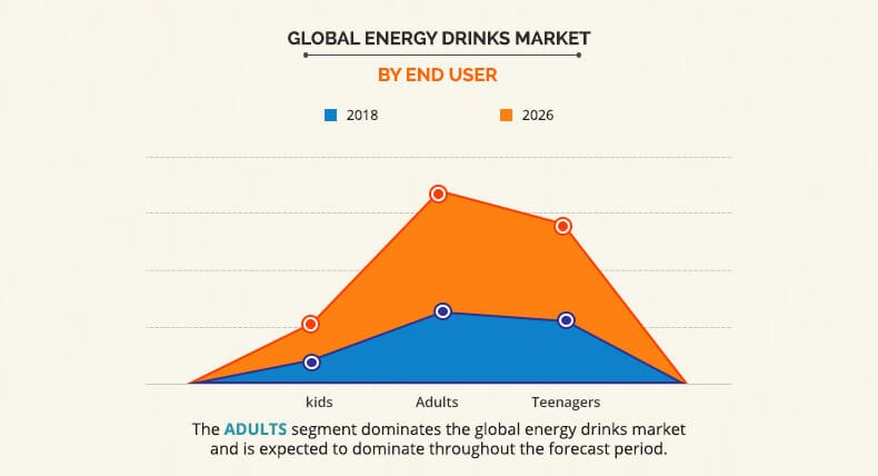 Growing Demand for Global Energy Drinks Market Will Reach $86.01 Billion by 2026 | AMR