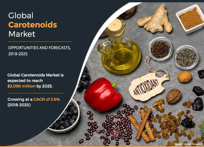 Carotenoids Market Expected to Reach $2.09 Billion by 2025, Growing At A CAGR Of 3.6% from 2018 to 2025