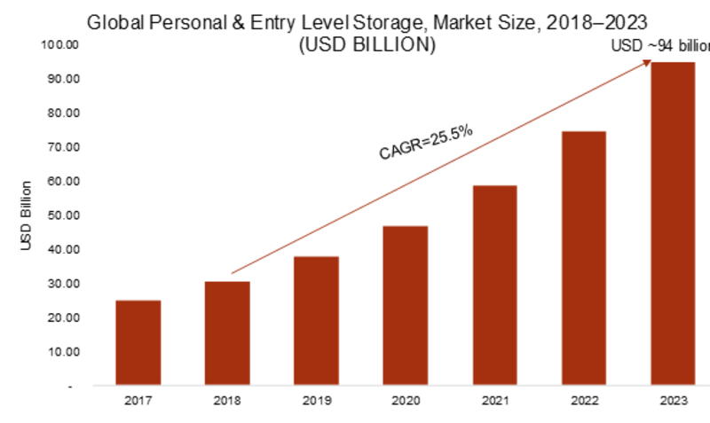 Personal and Entry Level Storage Market 2019: Company Profiles, Business Trends, Industry Segments, Landscape and Demand by Forecast to 2023
