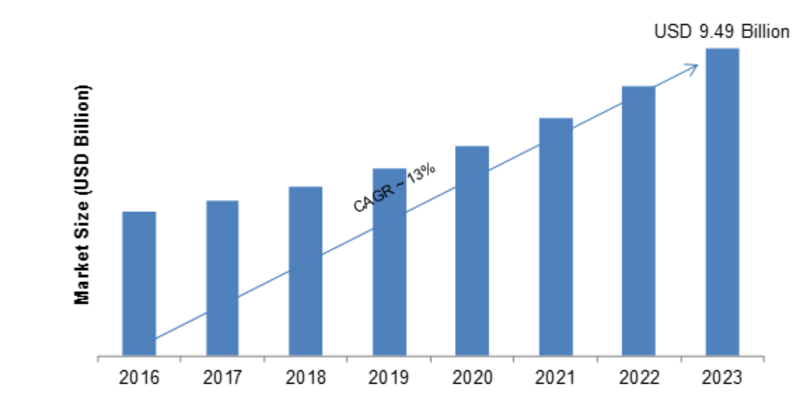 Client Virtualization Market 2019: Company Profiles, Global Segments, Business Trends, Competitor Strategy, Landscape and Demand by Forecast to 2023