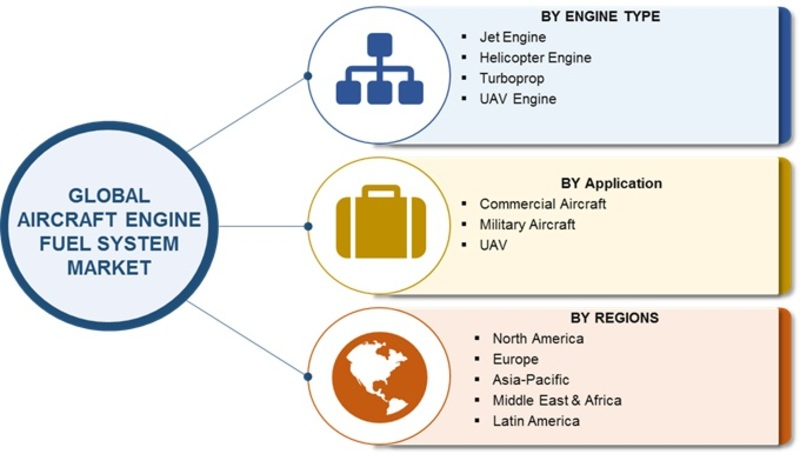 Aircraft Engine Fuel Systems Market 2019-2023 Robust Expansion| Worldwide Overview By Size, Share, Trends, Segments, Leading Players, Demand and Supply With Regional Forecast By 2023