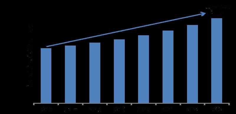 Gas Sensors Market 2019 Leading Growth Drivers, Emerging Audience, Segments, Sales, Profits, Analysis, Size, Statistics