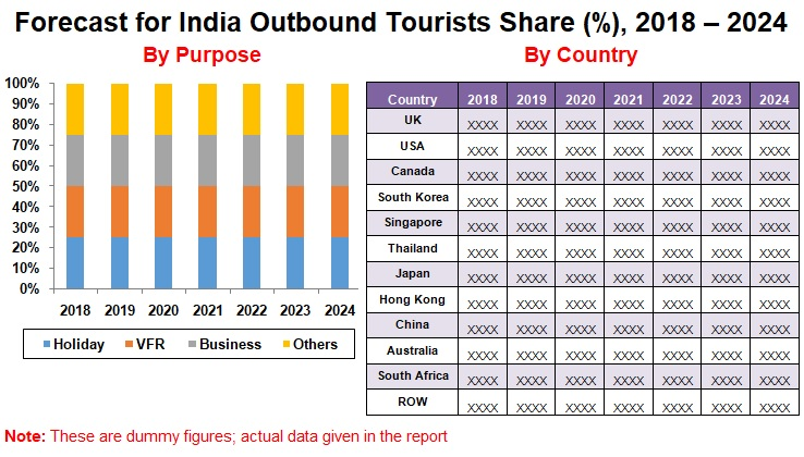 India Outbound Tourism Market will exceed US$ 42 Billion by the end of year 2024
