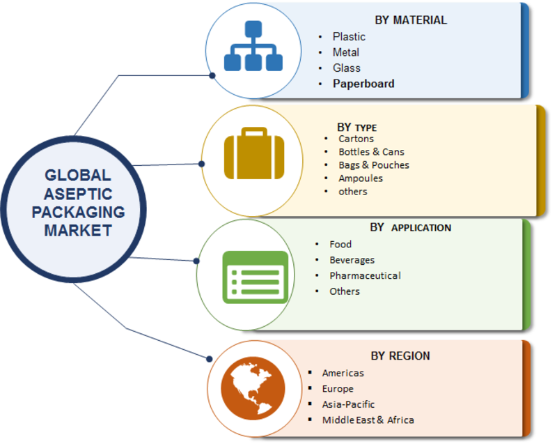 Aseptic Packaging 2019 Market Highlights by Competitive Scenario with Impact of New Innovations, Size, Share, Segments, Drivers and Challenges With Regional Trends By Forecast to 2023