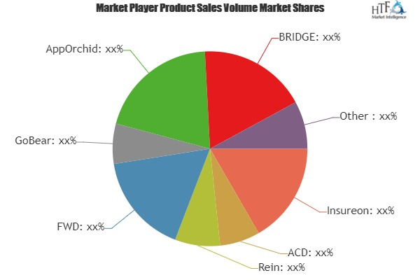 Insurtech Market to Witness A Pronounce Growth during 2025| Key Players: Insureon, ACD, Rein, GoBear