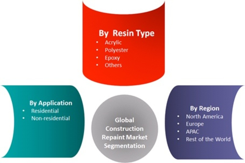 Construction Repaint Market 2019 Recent Developments, Emerging Trends, Upcoming Strategies, Size, Share, Prominent Players Analysis and Forecast To 2022