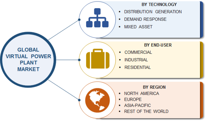 Virtual Power Plant Market 2019 Global Analysis, Size, Growth, Merger, Share, Trends, Competitive Analysis, Revenue, Key Players, Regional And Industry Forecast To 2023