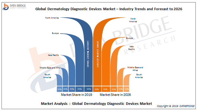 Dermatology Diagnostic Devices Market Segment Analysis By Key Players Agfa, ZEISS Group, MELA Sciences, Inc., Hologic Inc., Spindletop Capital, HEINE Optotechnik, GE, Philips, Leica Microsystems,