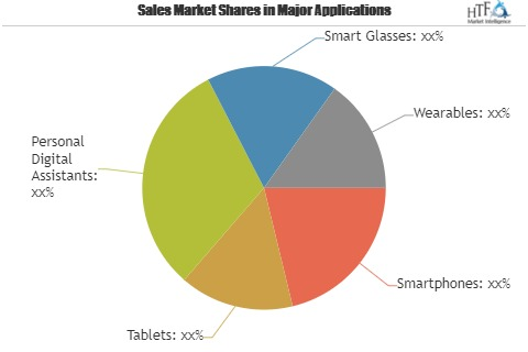 Mobile Augmented Reality Market Size Estimated to Observe Significant Growth by 2025| Key Players: Google, Qualcomm, Microsoft, Infinity Augmented Reality