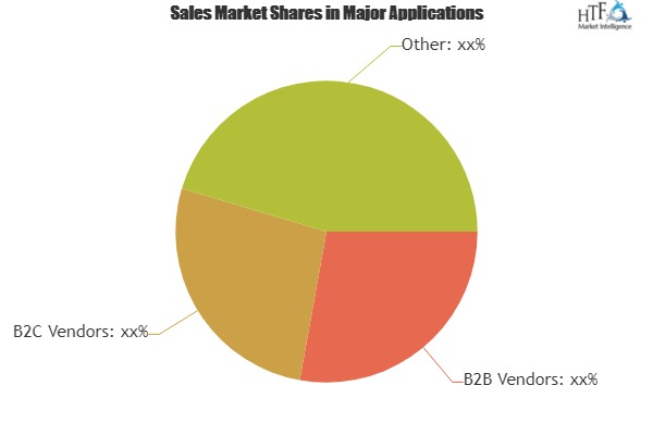 Software License Management Market – Know Target Segments by End-user & Product Type That are Hot|Flexera Software, Reprise Software, SafeNet, Snow Software