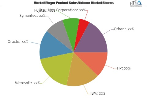 Clustering Software Market Next Big Thing | Major Giants HP, IBM, Microsoft, Oracle