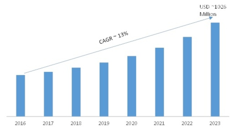 Workforce Analytics Market 2019-2023: Key Findings, Regional Study, Emerging Audience, Business Trends, Top Key Players Profiles and Future Prospects