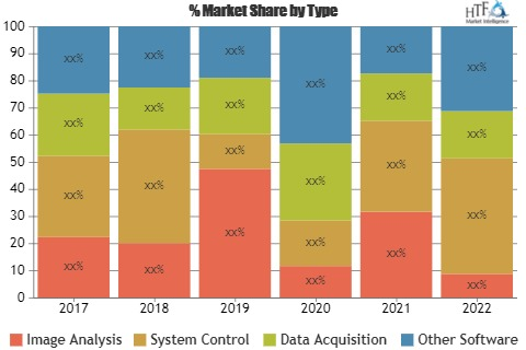 Plant Phenotyping Software Market Value Strategic Analysis | Key Players LemnaTec, VBCF, Phenospex, Qubit Systems